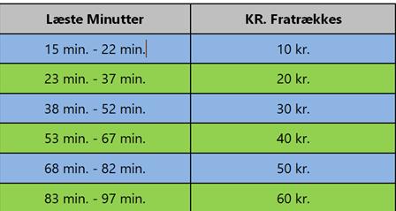 Tabel der viser, hvor mange kr. pr. tidsrum